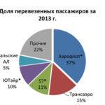 О финансовой устойчивости авиакомпаний ГА РФ